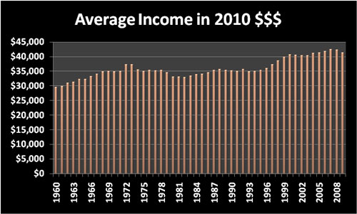 Cost of Living: Average annual income in 2010 dollars