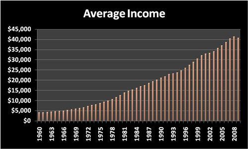 Cost of Living: Average annual income by year