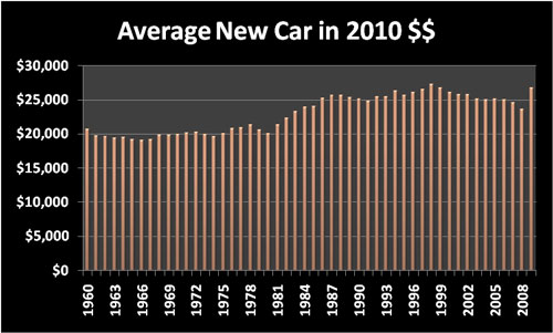 Cost of Living: Average new car price in 2010 dollars