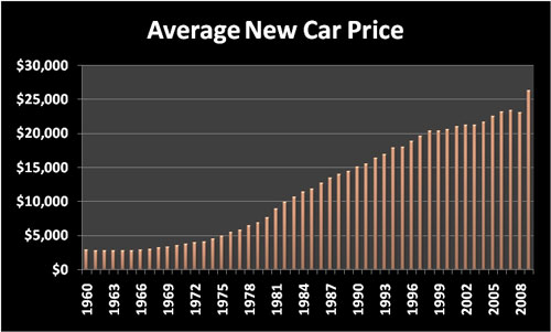 Cost of Living: Average new car price