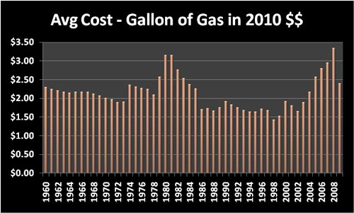 Cost of Living: Average cost per gallon of gas in 2010 dollars