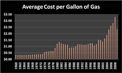 Cost of Living: Average cost per gallon of gas