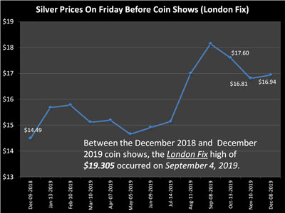 Silver closing values on the Friday before the coin show for the last year