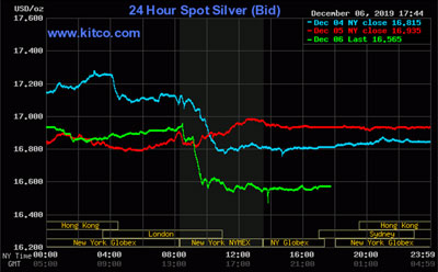 Silver New York closing values on the Friday before the coin show