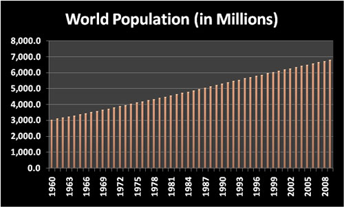 World population in millions