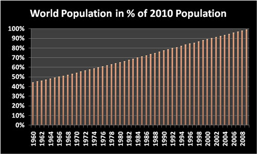 World Population as percent of the 2010 population
